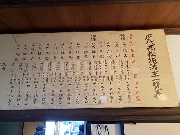 歴代高松城藩主一覧表
