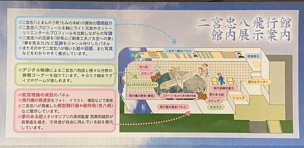 二宮忠八飛行館 案内図